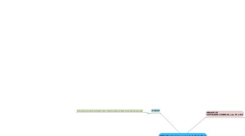 Mind Map: DIT ( Divisão Internacional do Trabalho)