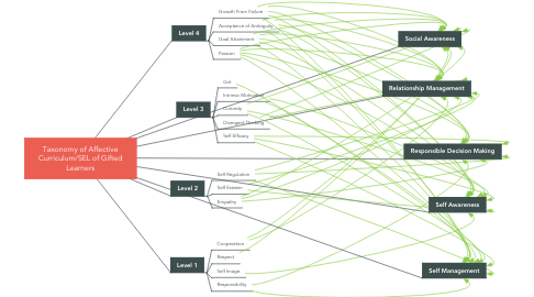 Mind Map: Taxonomy of Affective Curriculum/SEL of Gifted Learners