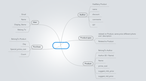 Mind Map: My ERP