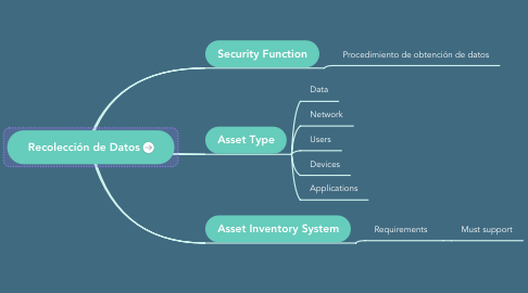 Mind Map: Security Policies