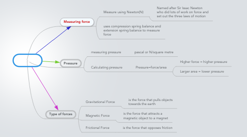 Mind Map: Forces