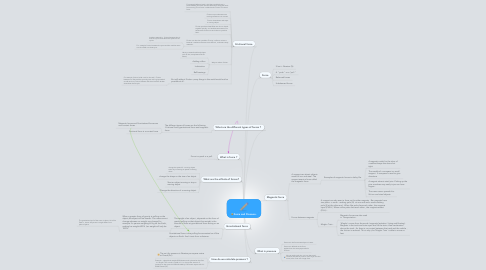 Mind Map: Force and Pressure.