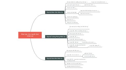 Mind Map: Đào tạo cho người làm nhân sự