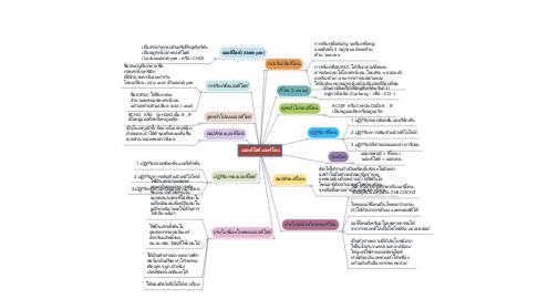 Mind Map: แอลดีไฮด์ และคีโตน