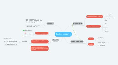 Mind Map: Seuil de rentabilité