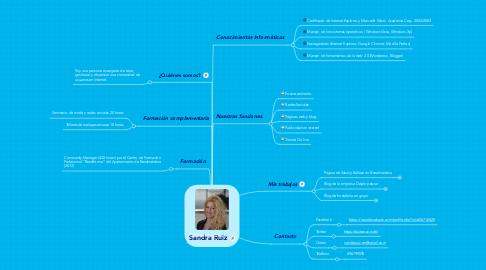 Mind Map: Sandra Ruiz