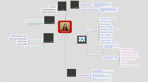 Mind Map: María Pizarro