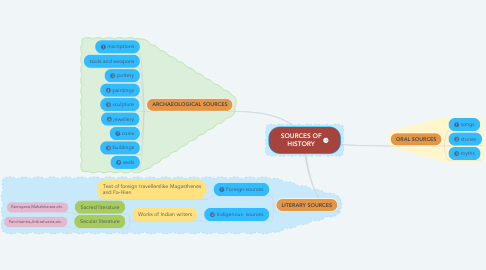Mind Map: SOURCES OF HISTORY