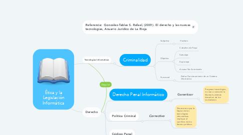 Mind Map: Ética y la Legislación Informática