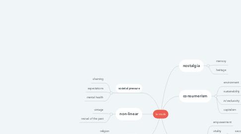 Mind Map: la mode