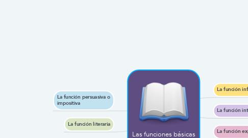 Mind Map: Las funciones básicas del lenguajes