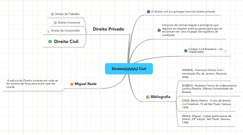 Mind Map: Direitolçlçlçlçlçl Civil