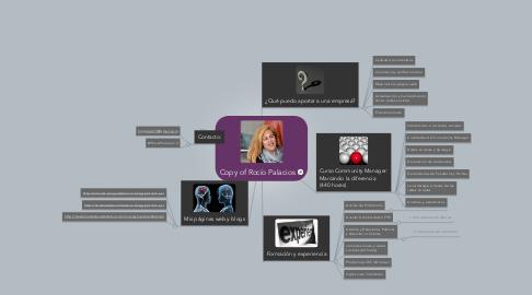 Mind Map: Copy of Rocío Palacios