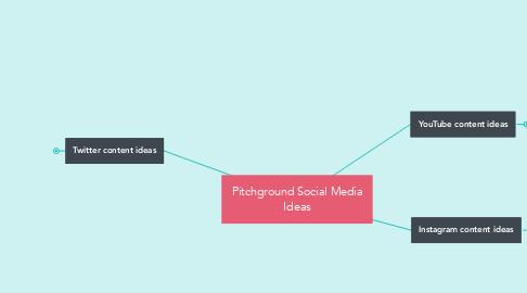 Mind Map: Pitchground Social Media Ideas