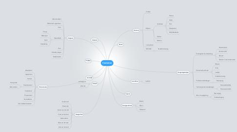 Mind Map: Studenten