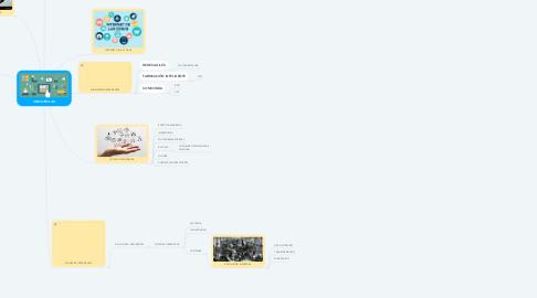 Mind Map: INDUSTRIA 4.0