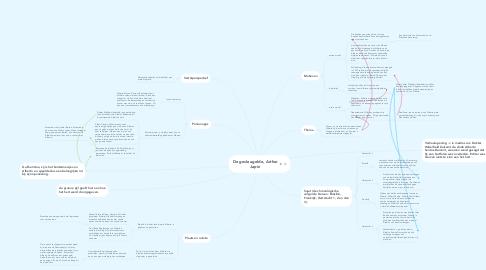 Mind Map: De gevleugelde, Arthur Japin