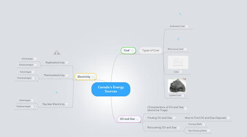 Mind Map: Canada's Energy Sources