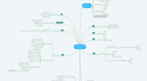 Mind Map: Staatshervormingen België