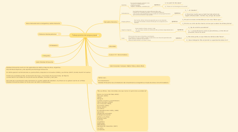 Mind Map: Trabajo práctico de Lengua grupal