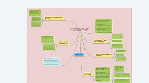 Mind Map: PLANTAS INDUSTRIALES Y SU CLASIFICACIÓN