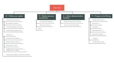 Mind Map: Decisive