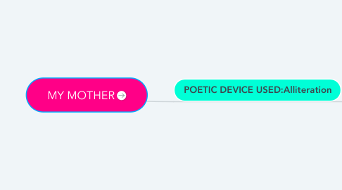 Mind Map: MY MOTHER