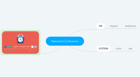 Mind Map: National Conference