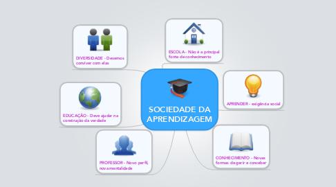 Mind Map: SOCIEDADE DA APRENDIZAGEM