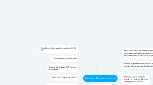 Mind Map: Recursos Minerais no Brasil