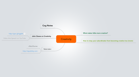 Mind Map: Creativity