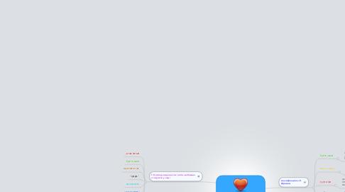 Mind Map: Типи та форми кохання в науковій літературі