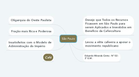 Mind Map: São Paulo