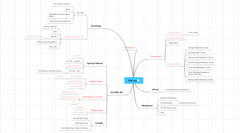 Mind Map: SOS.org