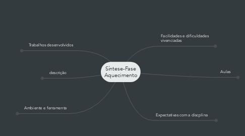 Mind Map: Síntese-Fase Aquecimento