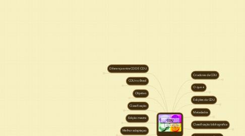 Mind Map: _______