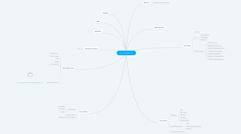 Mind Map: SCRUM ESSENTIALS