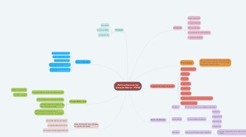 Mind Map: Política Nacional de Atenção Básica - PNAB