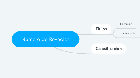 Mind Map: Numero de Reynolds