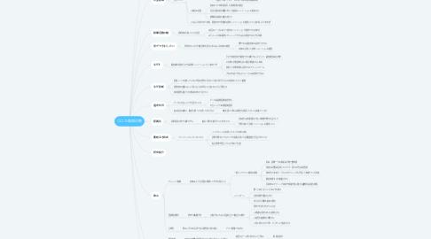 Mind Map: コニカ質問対策