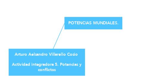Mind Map: Arturo Aelsandro Villarello Cosio   Actividad integradora 5. Potencias y conflictos