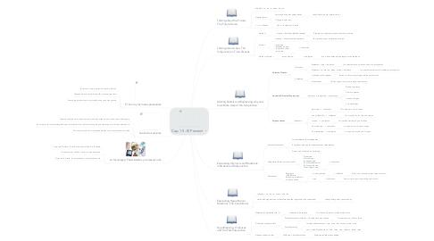 Mind Map: Cap. 15 - El Porvenir