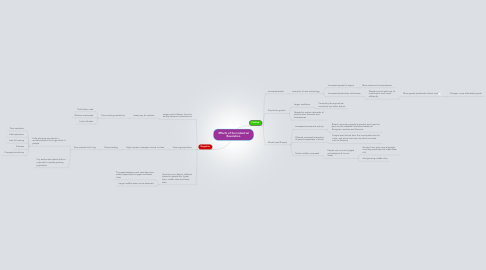 Mind Map: Effects of the Industrial Revolution