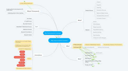 Mind Map: My Instructional Context