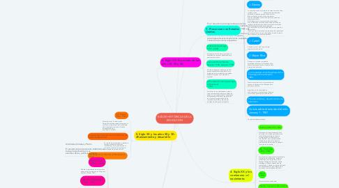 Mind Map: RAÍCES HISTÓRICAS DE LA EDUCACIÓN