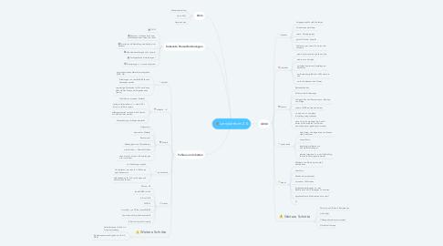 Mind Map: Lernplattform 2.0