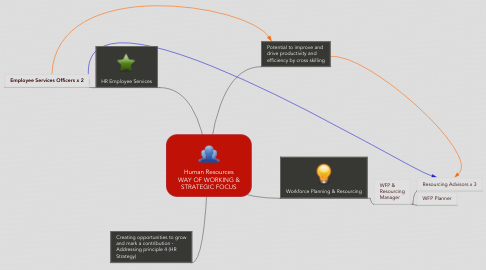 Mind Map: Human Resources WAY OF WORKING & STRATEGIC FOCUS