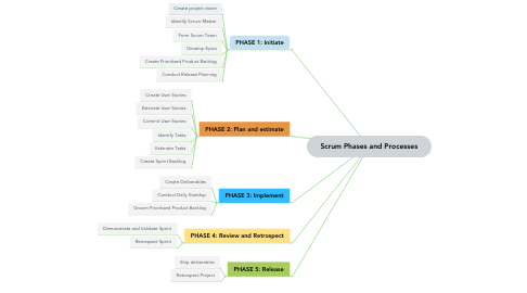 Mind Map: Scrum Phases and Processes
