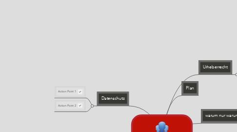 Mind Map: Rechte im Web 2.0?