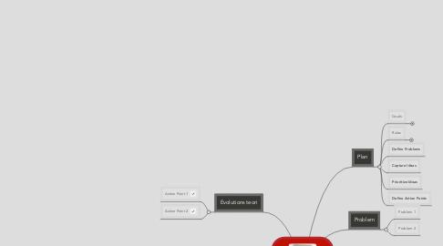 Mind Map: Charles Darwin
